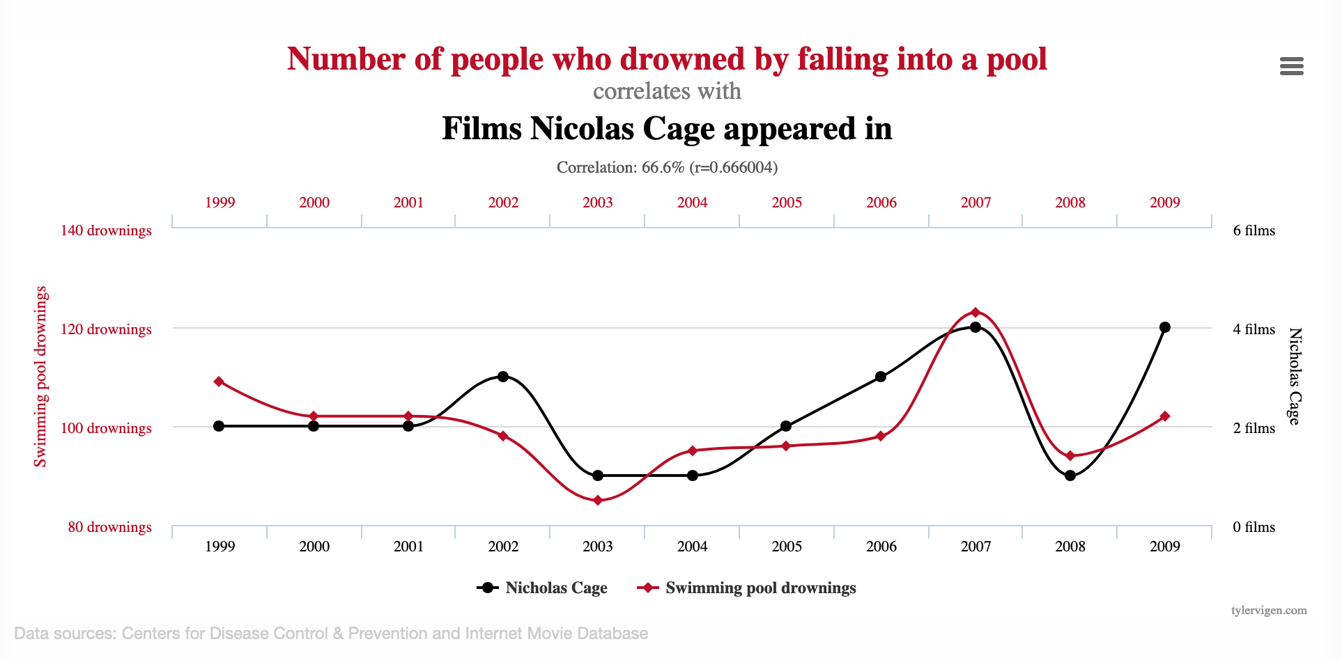 Chart showing Correlation between number of people drown in a pool and films of Nicolas Page