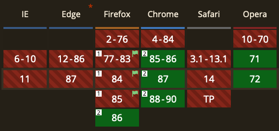 Caniuse.com table showing avif support in Chrome, Opera and Firefox