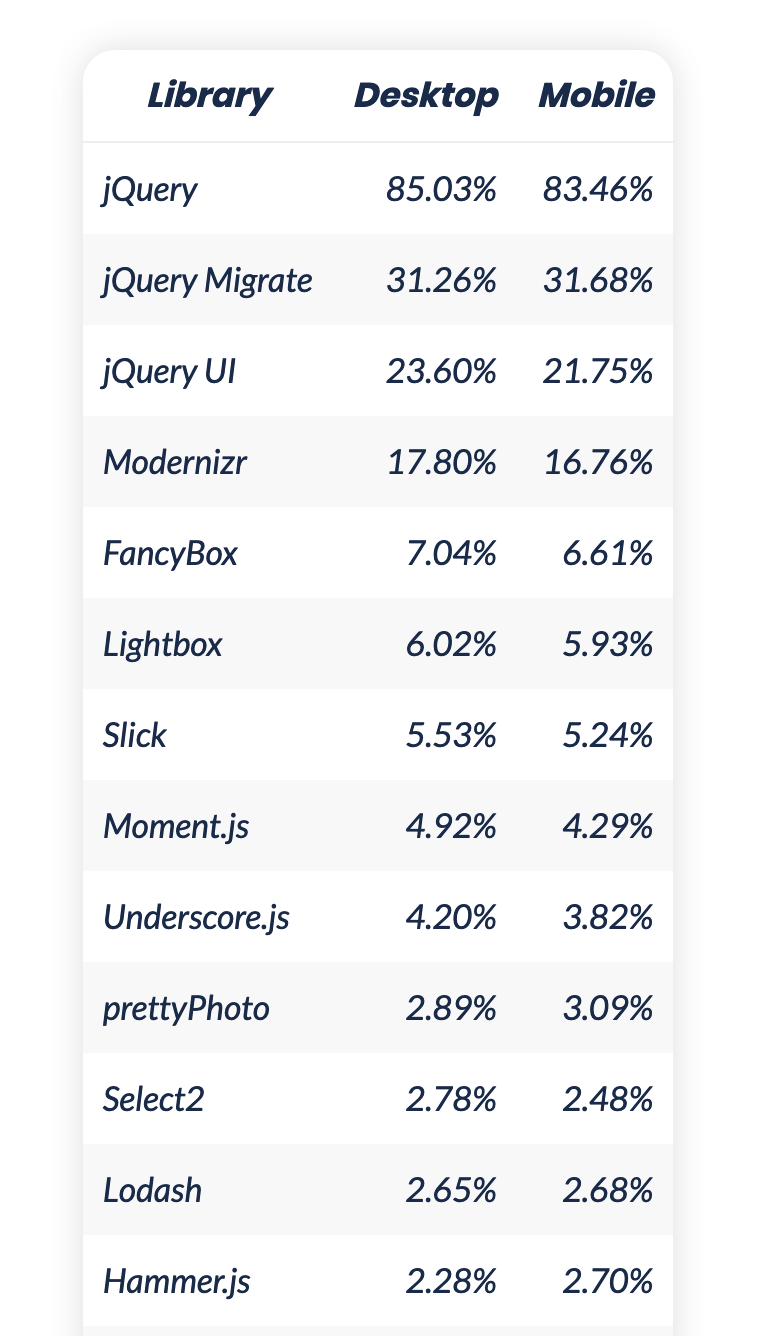 Table showing the usage of libraries – jQuery is on first position with being included on 85% of the crawled sites