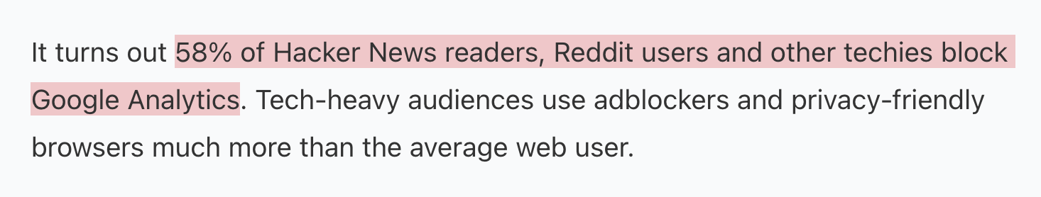 It turns out 58% of Hacker News readers, Reddit users and other techies block Google Analytics. Tech-heavy audiences use adblockers and privacy-friendly browsers much more than the average web user.