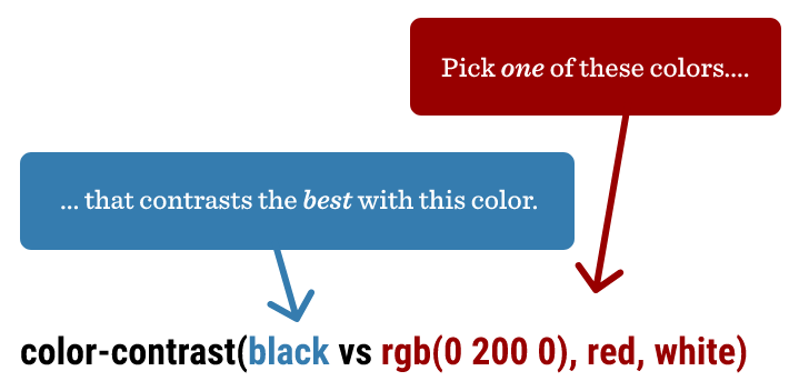Graphic explaining how CSS color-contrast() works