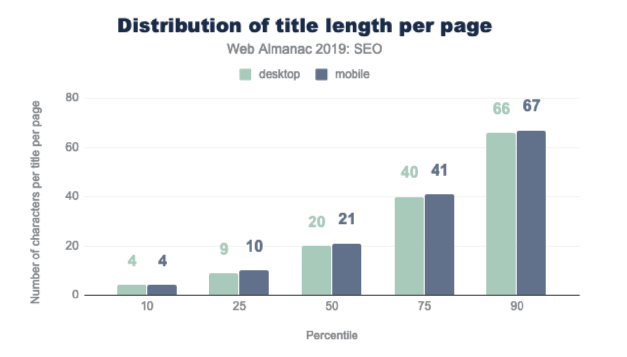 Graph showing the distribution of title length: median value shows 20 characters for the title and 10 characters on the 25 percentile