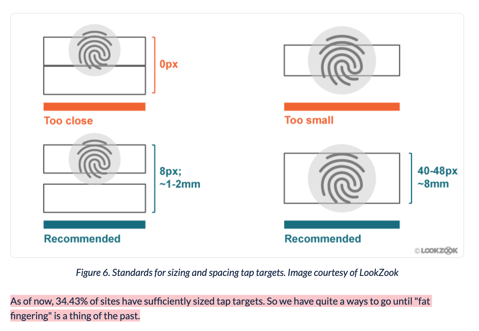 Graphic showing sufficient tap targets... With explanation: As of now, 34.43% of sites have sufficiently sized tap targets. So we have quite a ways to go until 'fat fingering' is a thing of the past