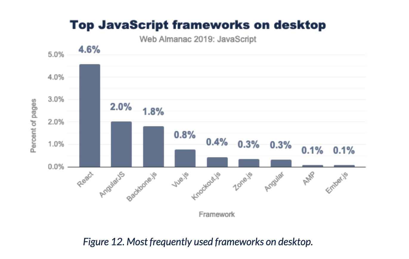Distribution showing how many sites are using React, Angular or others. Only ~5% of sites use react.
