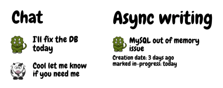 Graphic comparing communication via chat and async writing