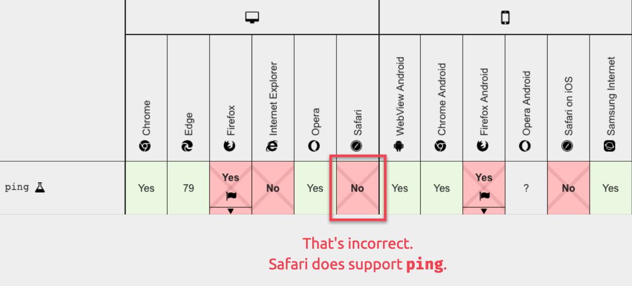 Compatibility table for the ping attribute showing lacking support for Firefox and Safari (Safari is incorrect)