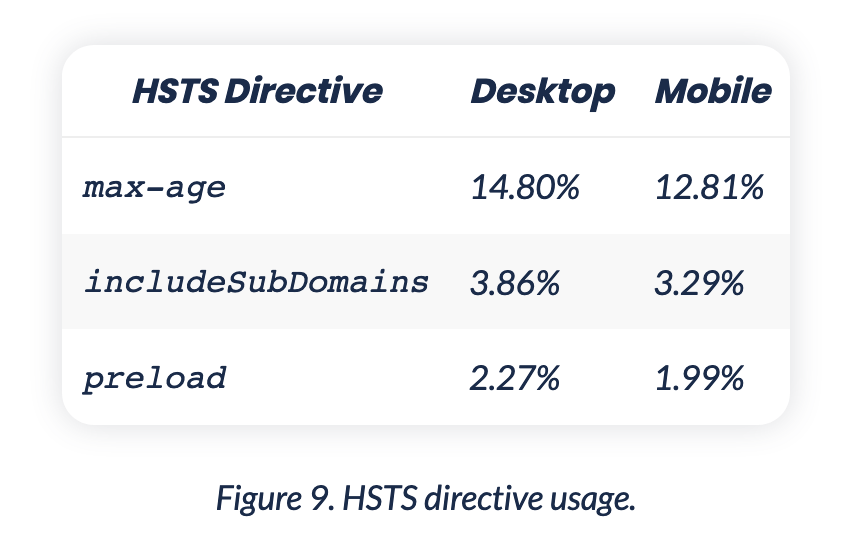 Table showing the usage of HSTS: 12 (mobile) / 14 (desktop) percent use the `max-age` directive, 3 percent use `include-subdomains` and 2 percent use `preload`