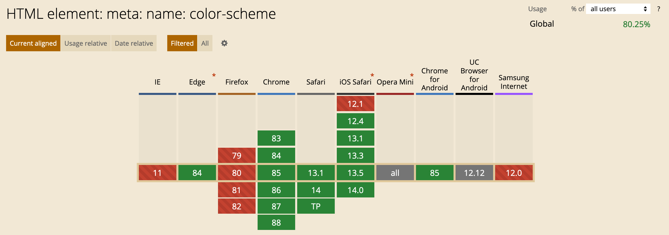 caniuse.com support table showing that color-scheme is mainly supported only with Firefox missing