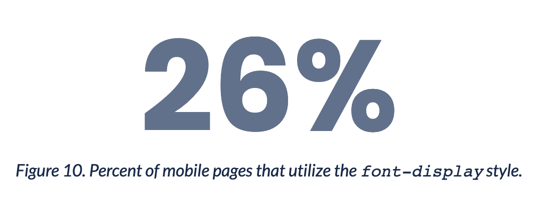 Graphic: 26% of pages use font-display