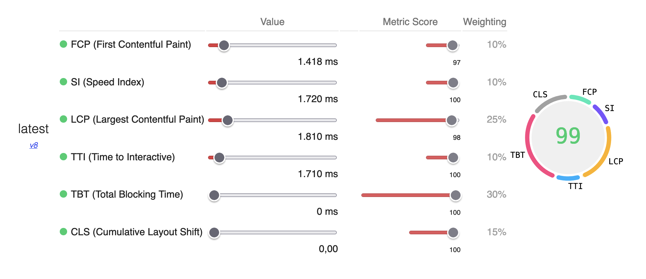 Lighthouse score calculator showing metrics FCP, SI, LCP, TBT and CLS