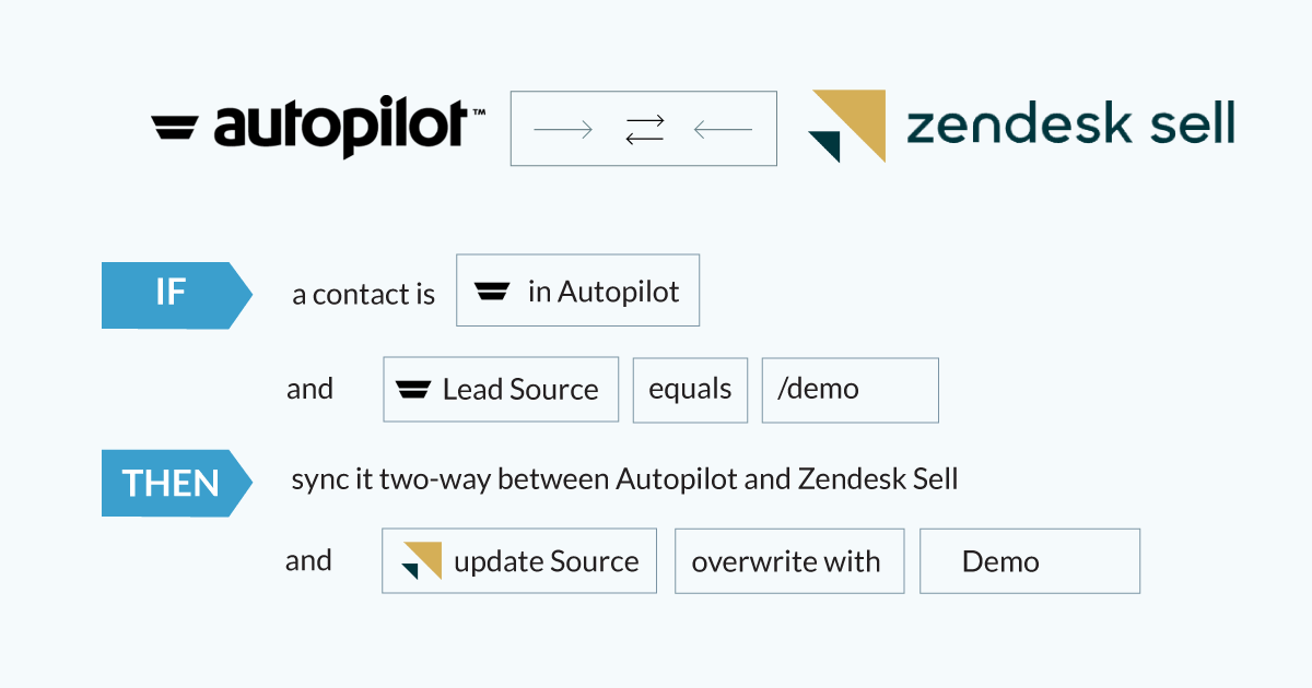 Getting My Autopilot Vs Activecampaign To Work
