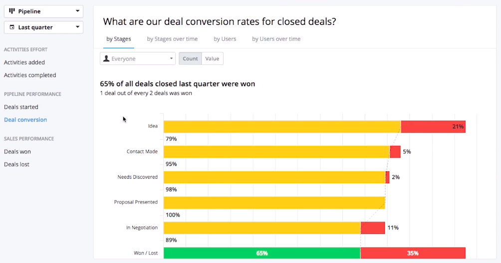 Pipedrive reporting metrics for deal conversion rates