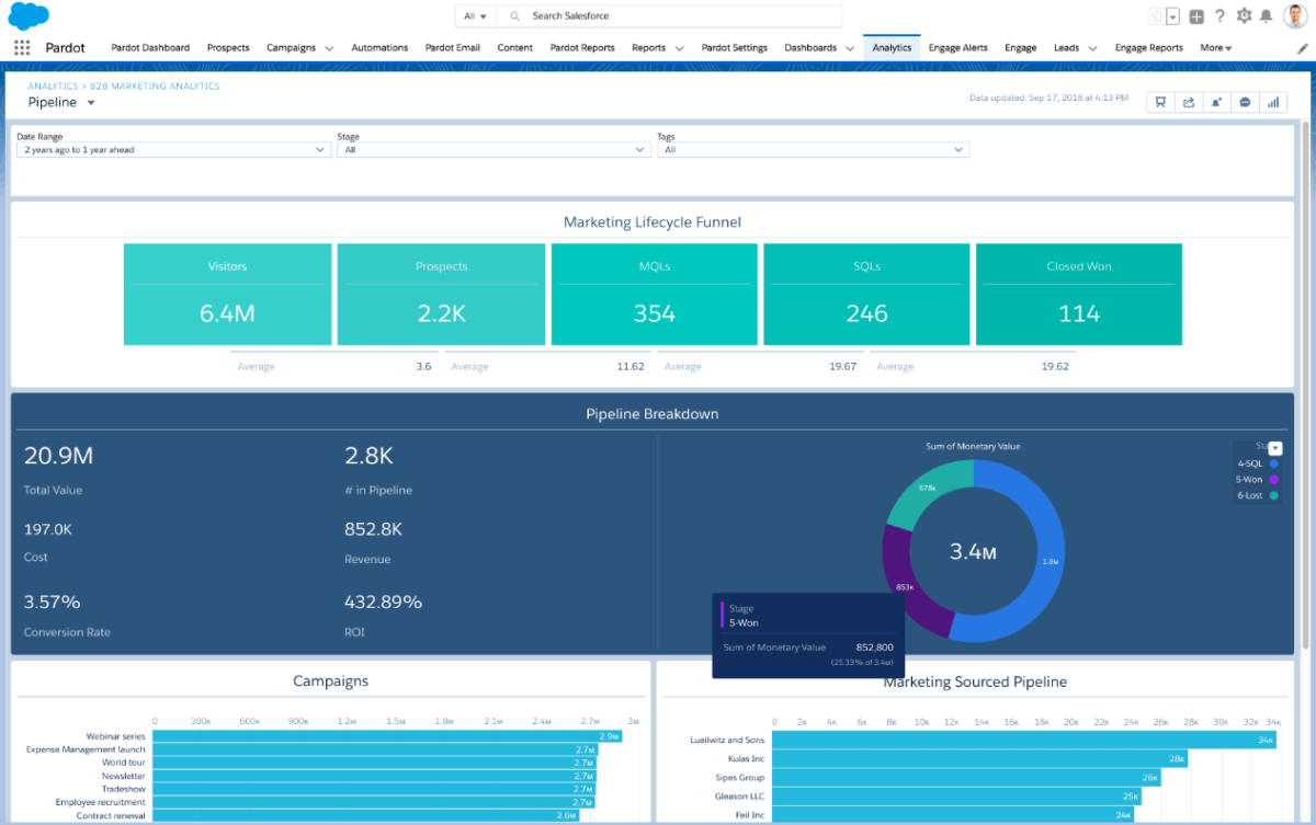 pardot lifecycle funnel report