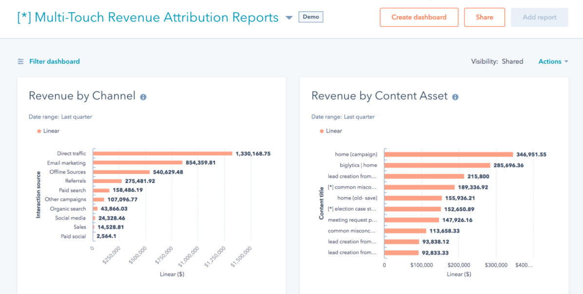 HubSpot customizable sales reporting dashboards