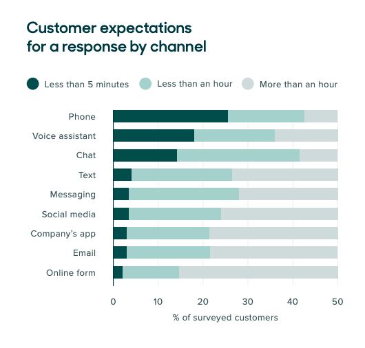 Customer expectations for a response by channel data