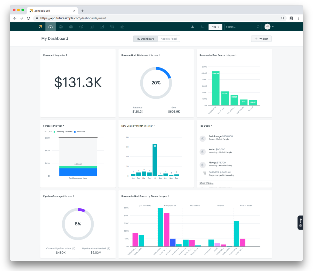 zendesk sell dashboard