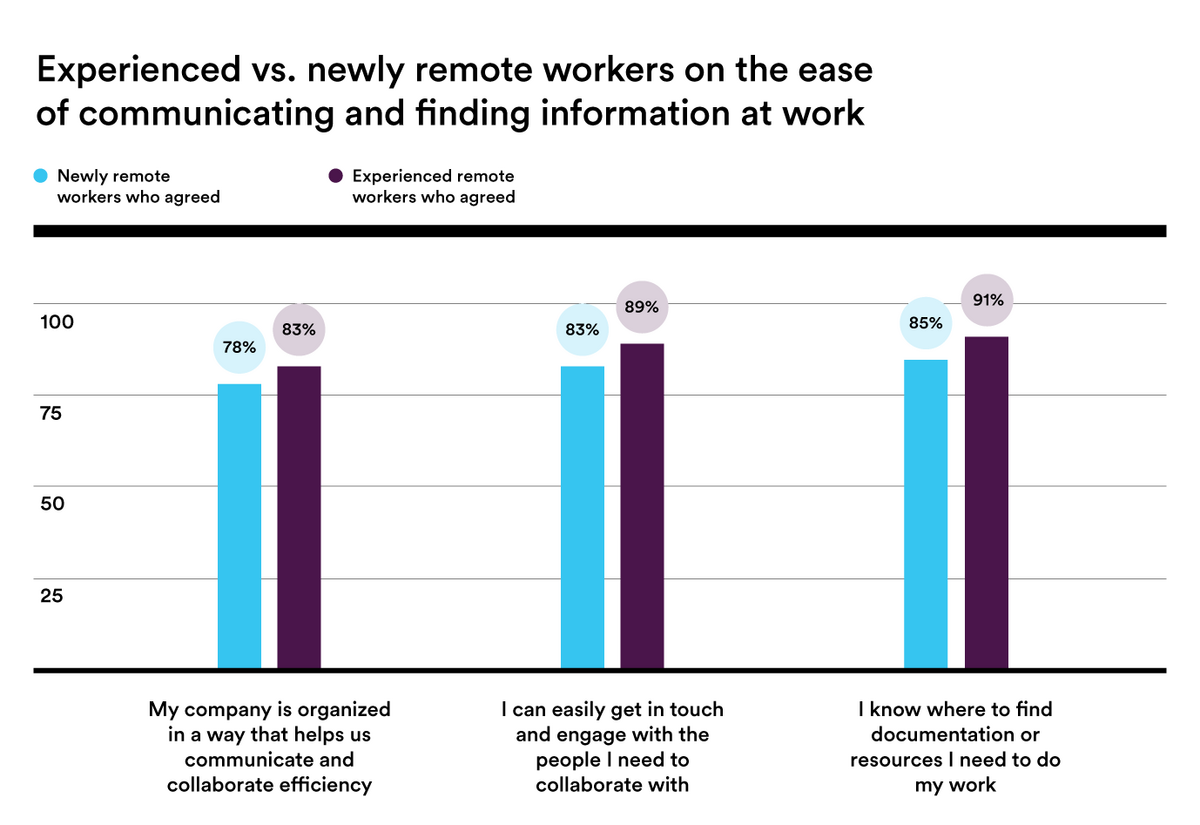 Remote work ease of communication stats 2020