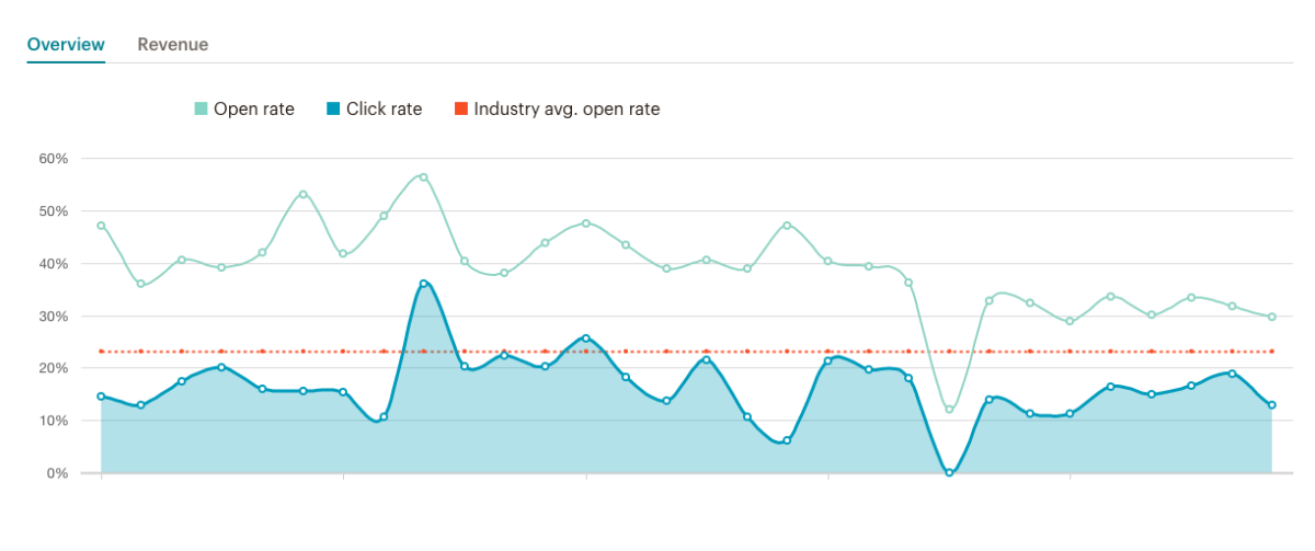 Mailchimp reporting dashboard