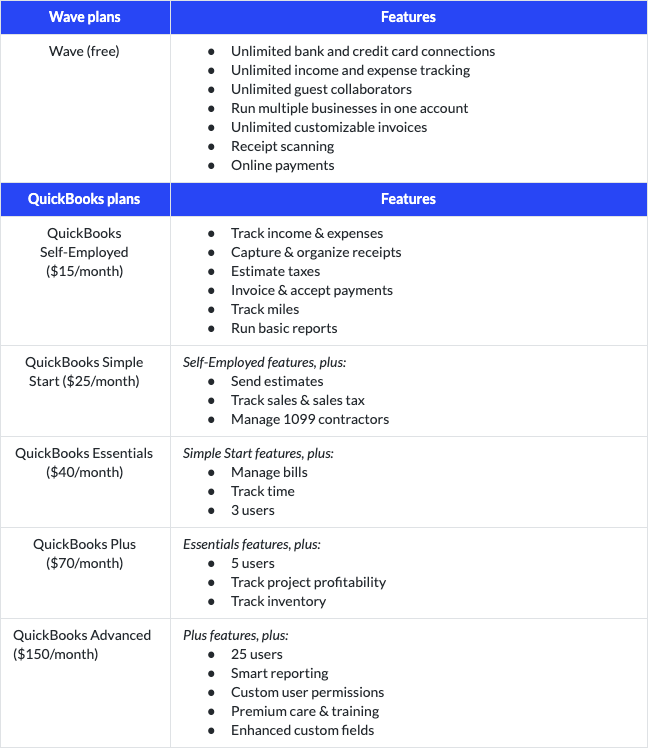 A Biased View of Freshbooks Vs Quickbooks 2015