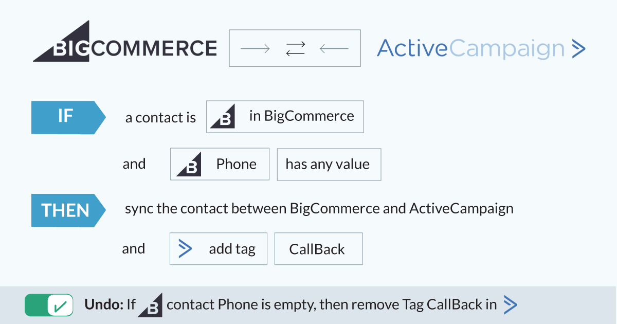 Intelligent-Syncing-BigCommerce 2