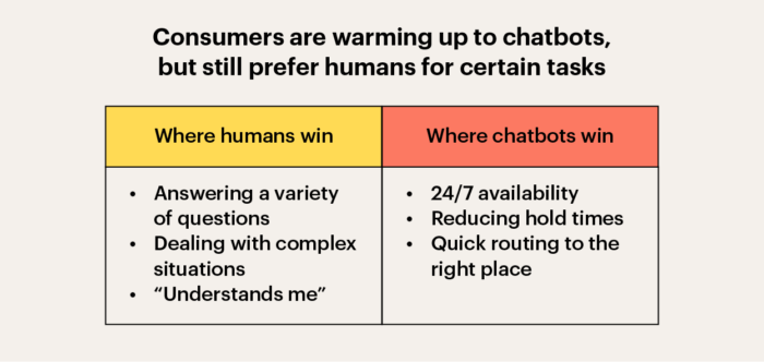 Where chatbots and humans win