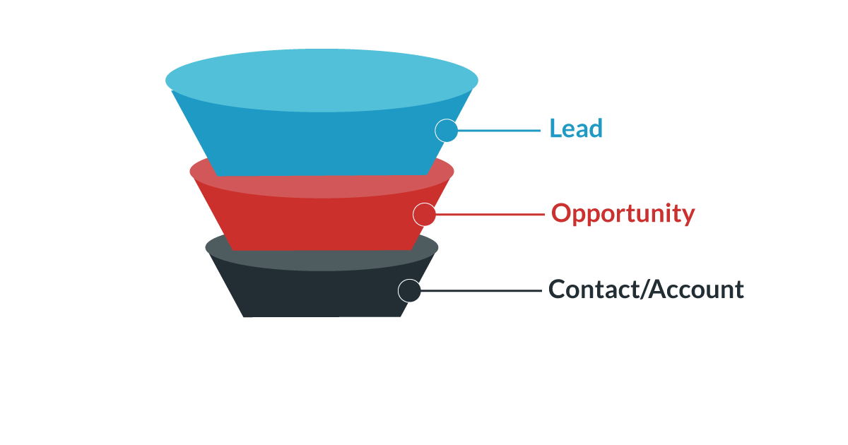 Funnel -Leads