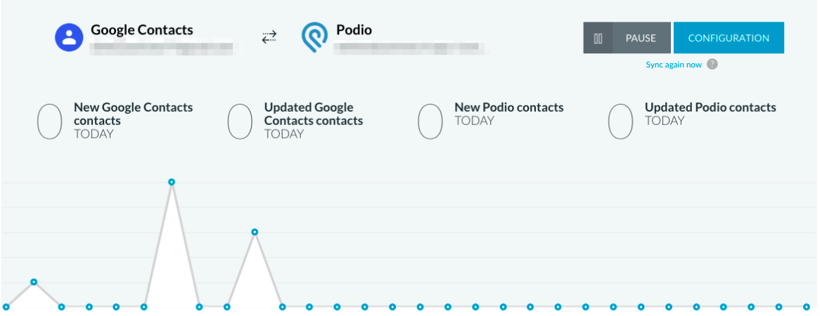 Dashboard Podio-Google Contacts