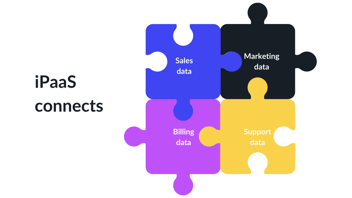 Fix data silos with iPaaS