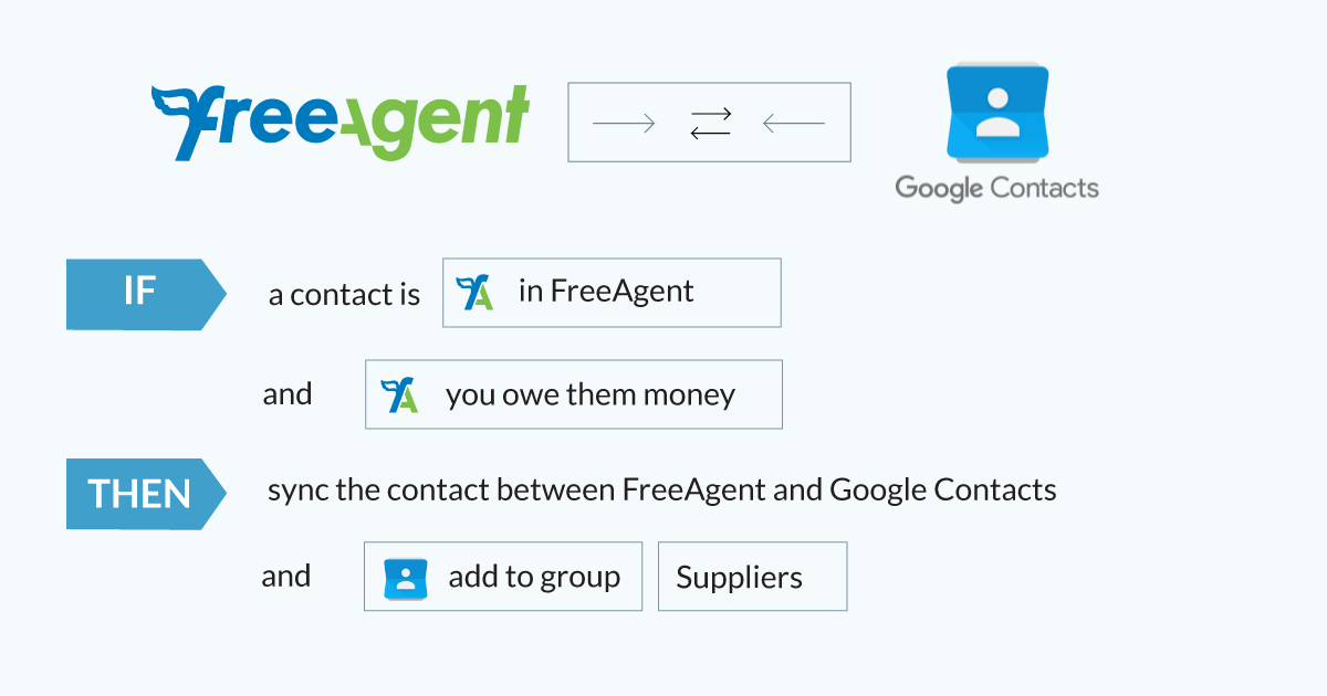 Intelligent-Syncing-FreeAgent