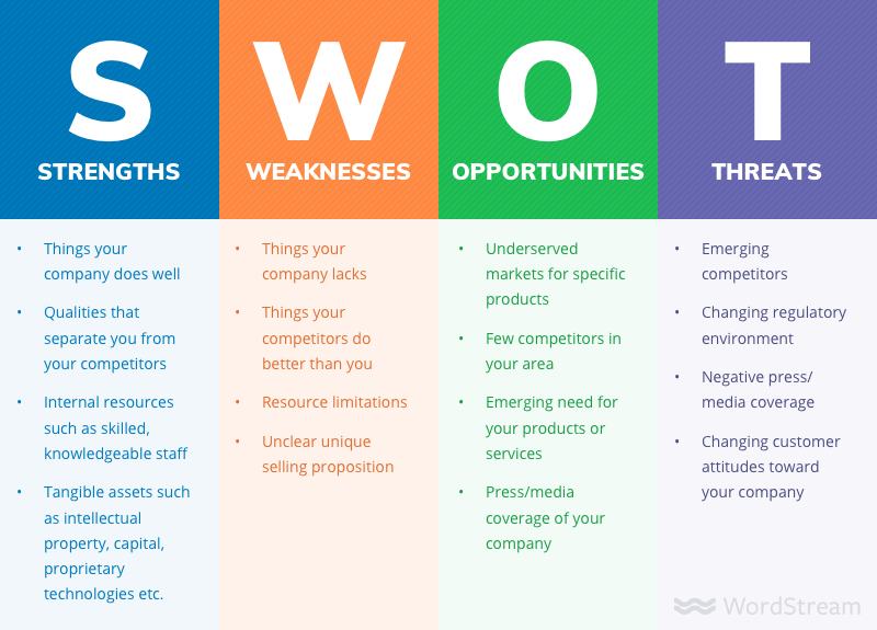 swot analysis scale your business