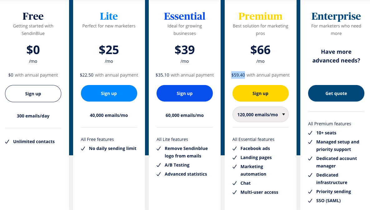 Sendinblue pricing August 2020