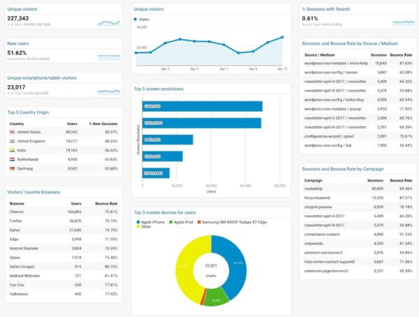 Custom Google Analytics Dashboard