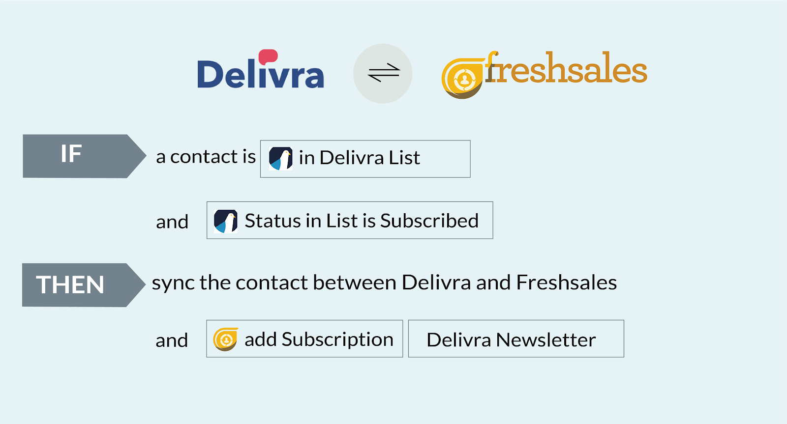 delivra intelligent sync