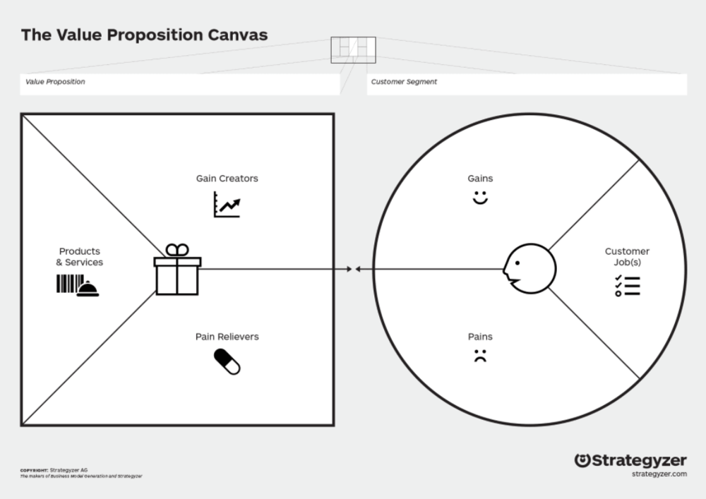 value proposition canvas scale your business