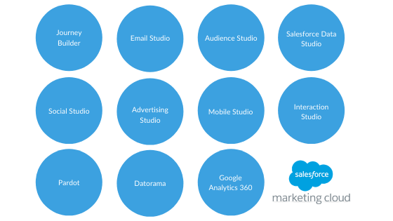 Salesforce Marketing Cloud product family tools