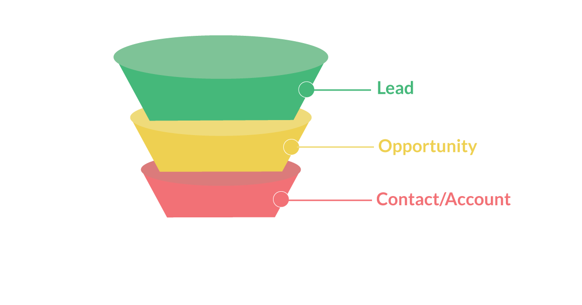 Funnel -Leads leads