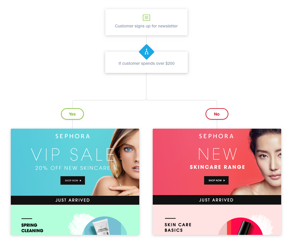 sephora-personalized-email-marketing-vip (1)