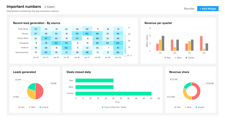 reporting and analytics zoho crm