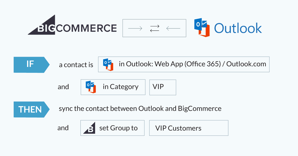 Intelligent-Syncing-BigCommerce 1