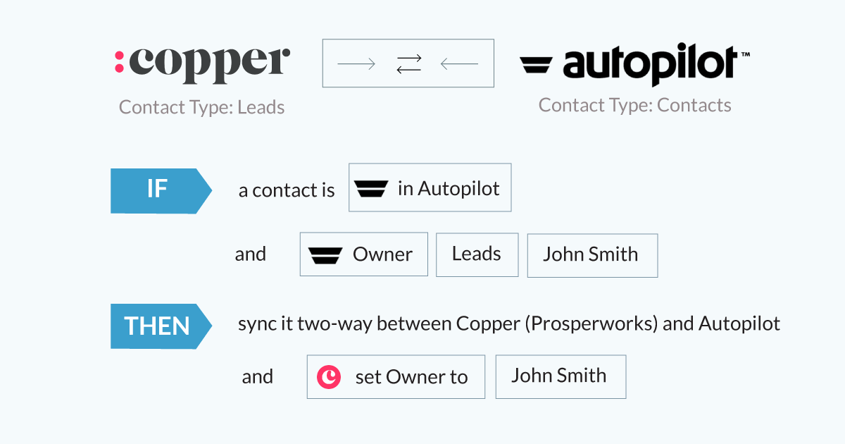 integration-copper-and-autopilot