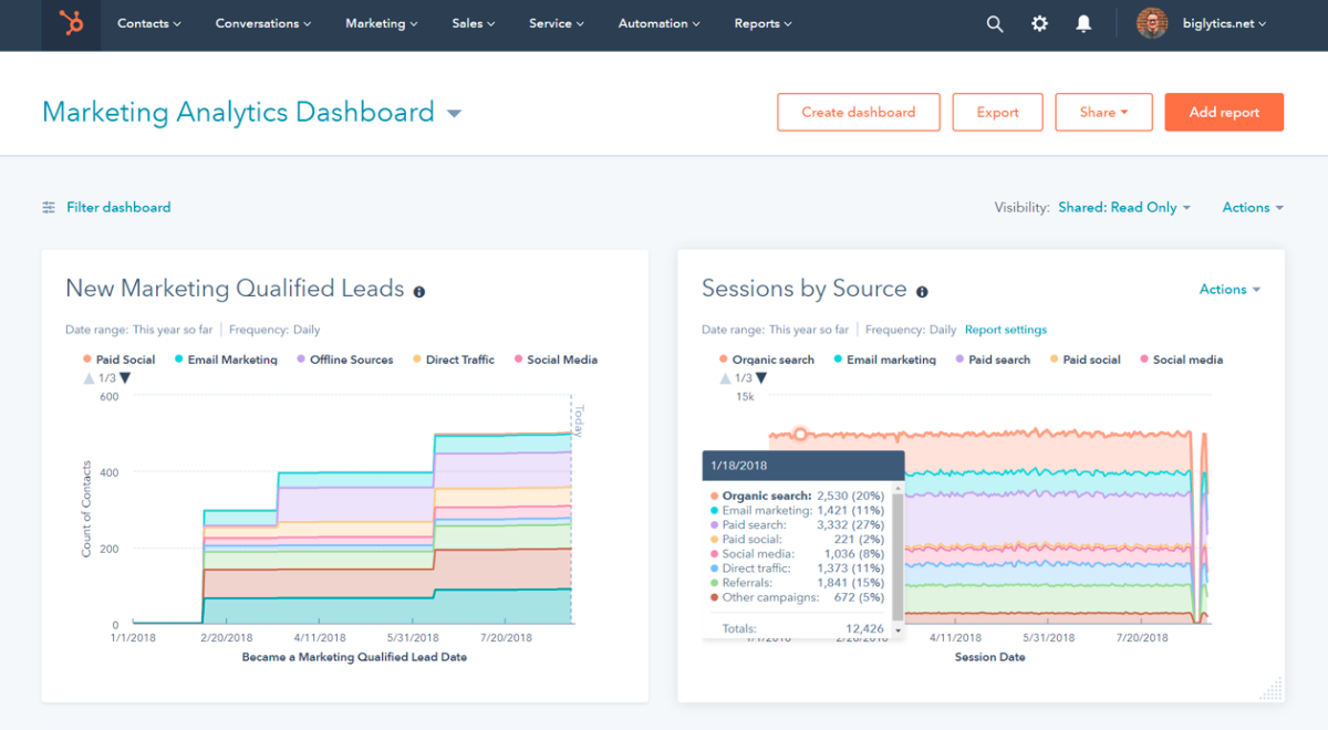HubSpot automated reporting dashboard