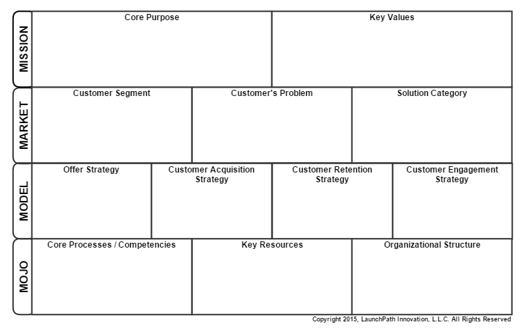 The Components of Any Organization