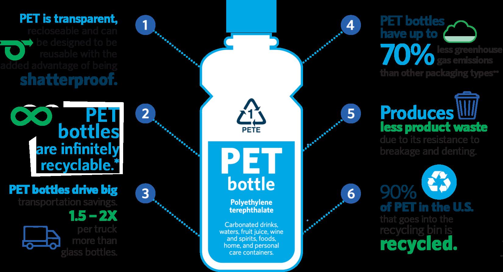 Amcor Amcor Why Choose Pet Bottles