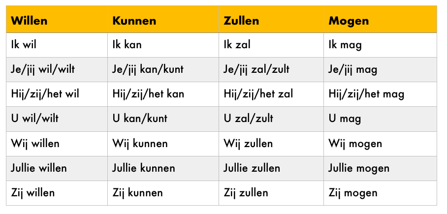 Irregular verbs Dutch present tense