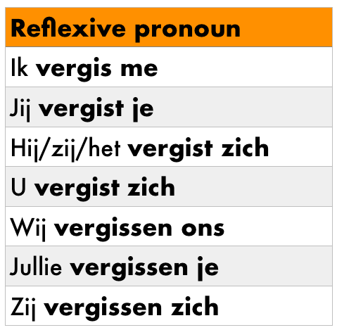 Reflexive pronouns in Dutch