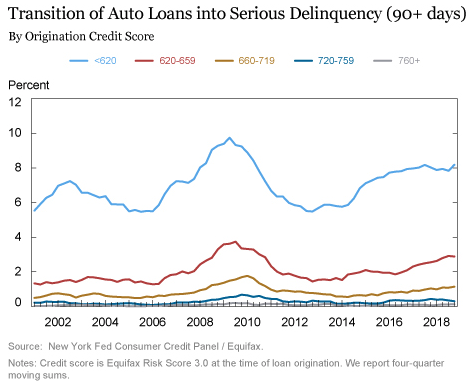 Auto Loans by Origins of Credit Score
