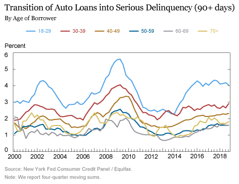 Delinquent Auto Loans by Age of Borrower