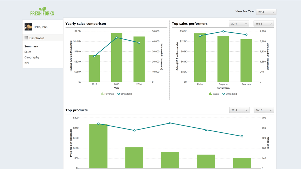 Sales Managemnt Dashboard