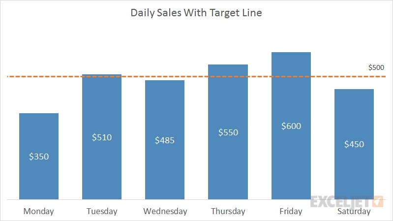 By combining Column charts with target line, businesses can identify which divisions are meeting (or missing) the targets