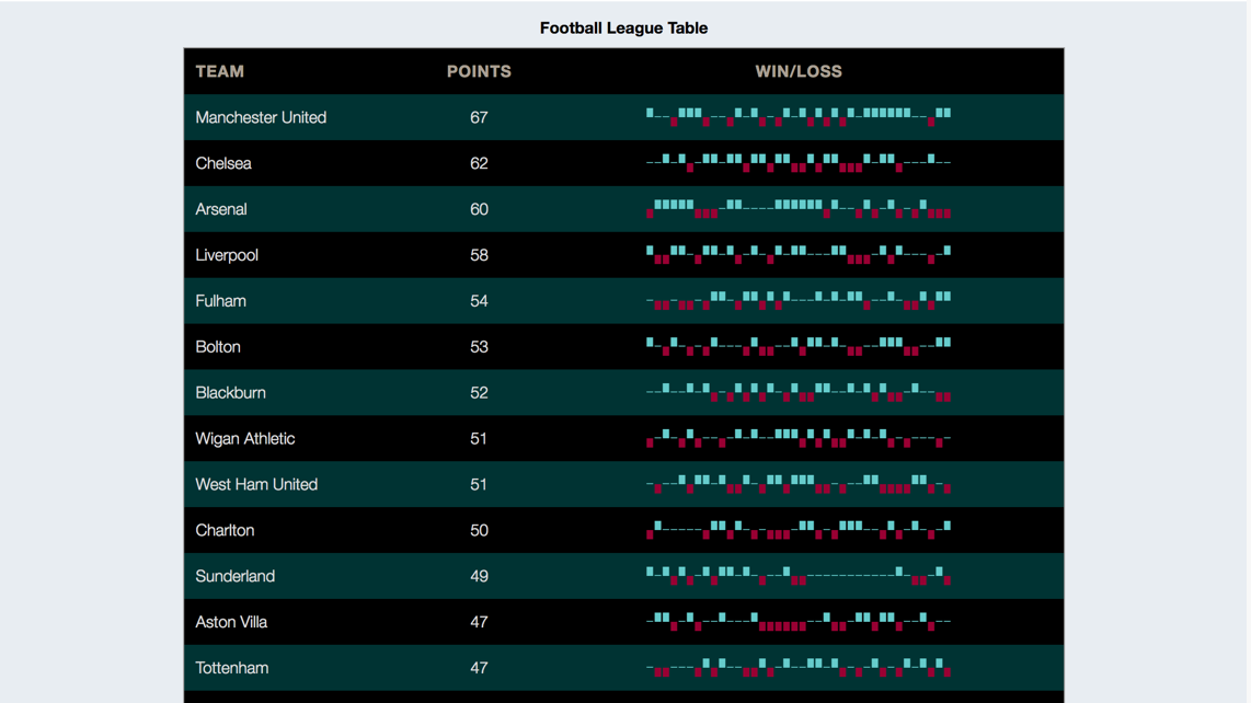 Football League Dashboard